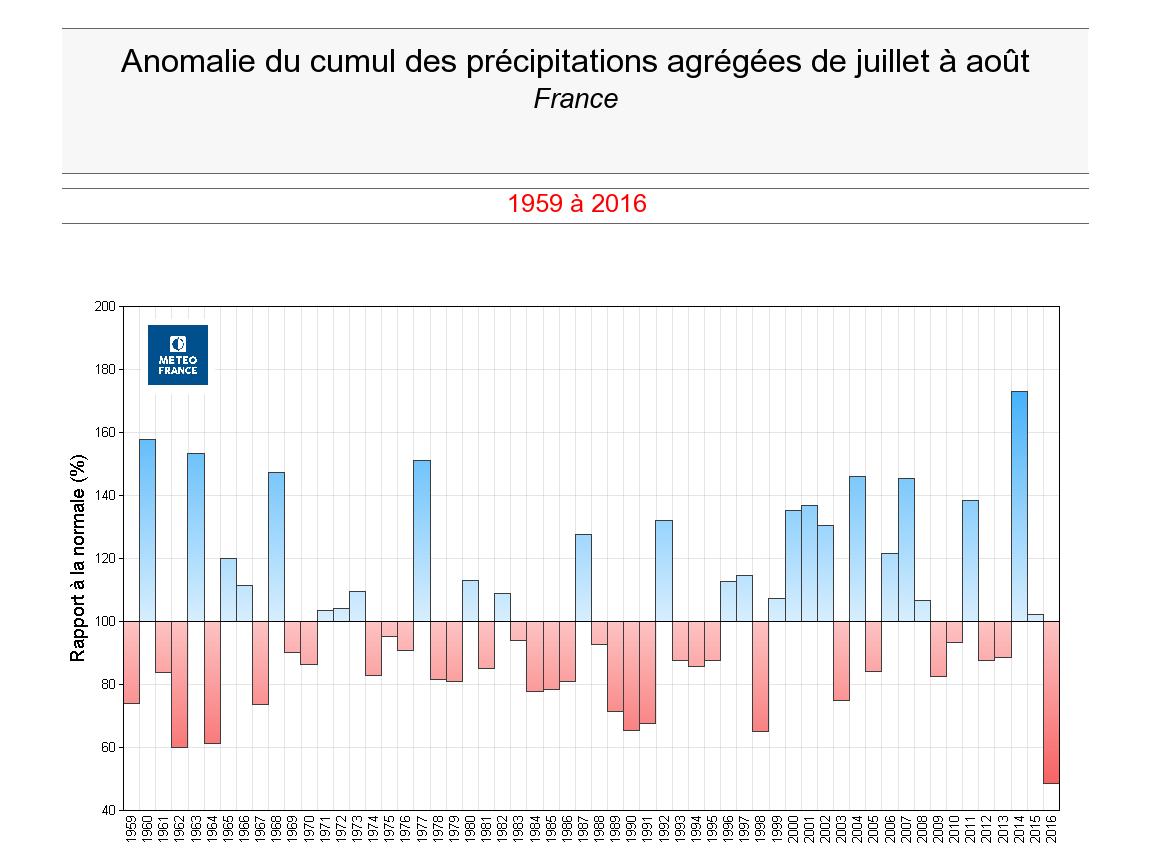 Graphe_anomalie_RR_juillet-aout.png